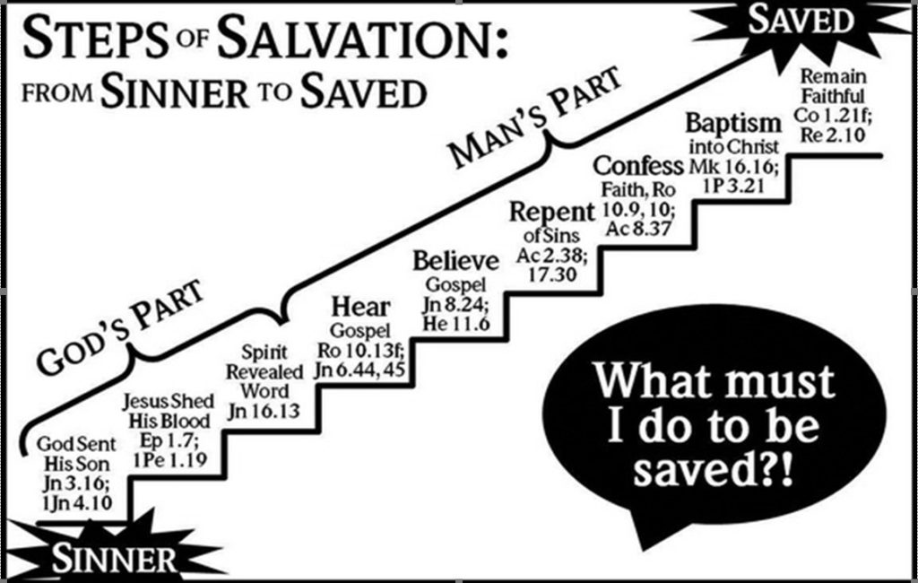 Steps of Salvation